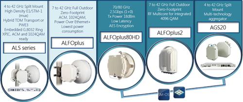 microwave radio manufacturers